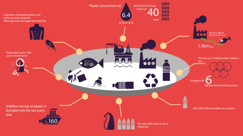 Infographic by team The Non-FanPlastic Four