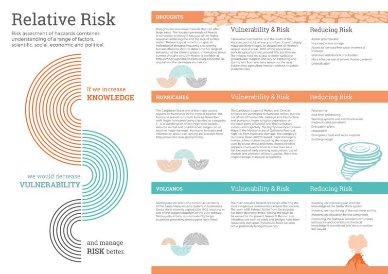 Infographic by team Relative Risk